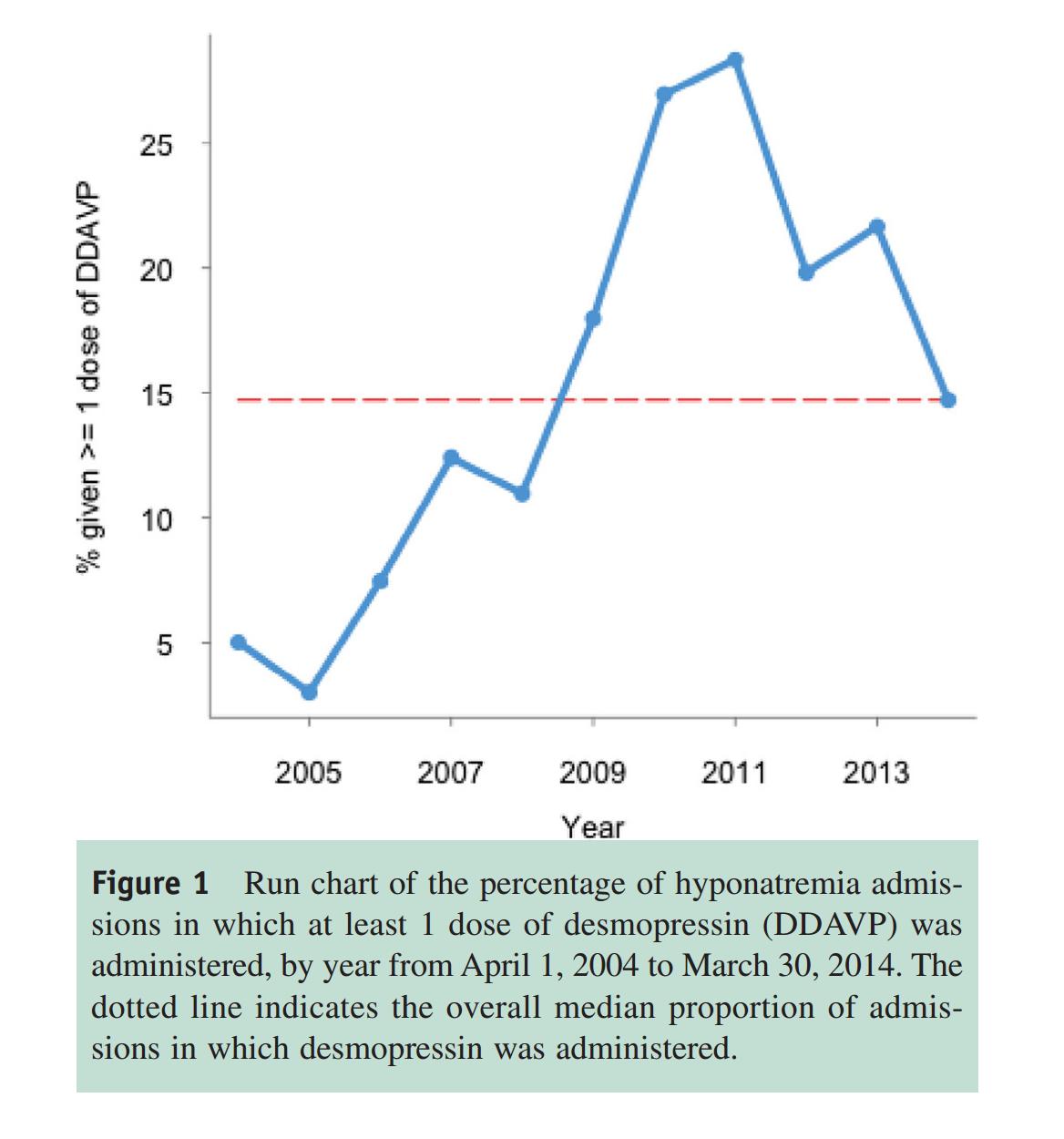 Figure 1 from MacMillan et al, Am J Med 2018