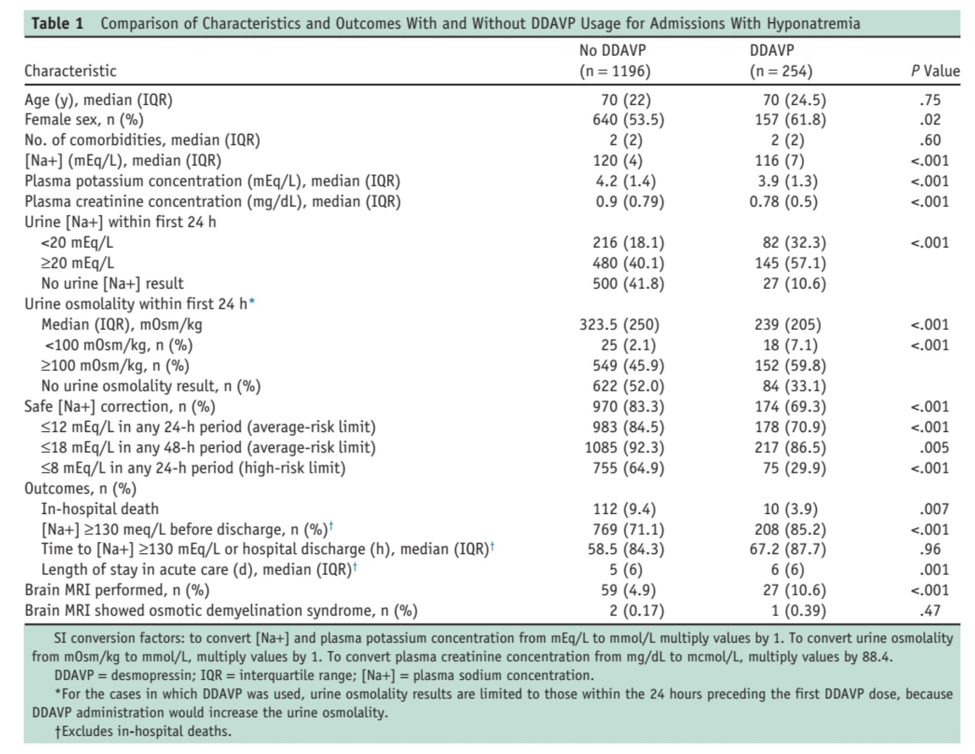 Table 1 from MacMillan et al, Am J Med 2018
