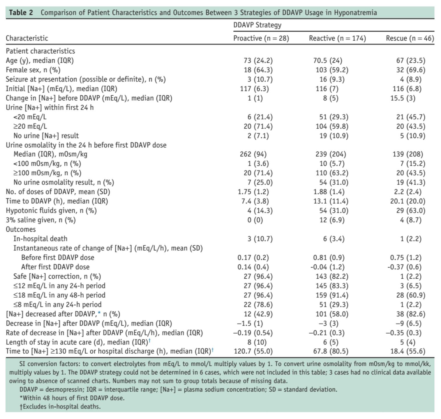Table 2 from Macmillan et al, Am J Med, 2018