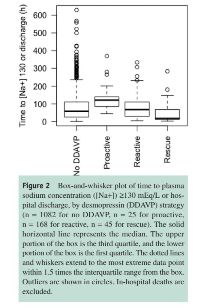 Figure 2: from MacMillan et al, Am J Med 2018