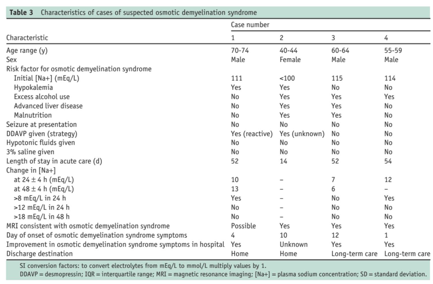 Table 3: from MacMillan et al, Am J Med 2018