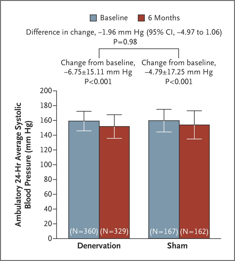 From Bhatt et al, NEJM 2014, Main result of Symplicity HTN-3