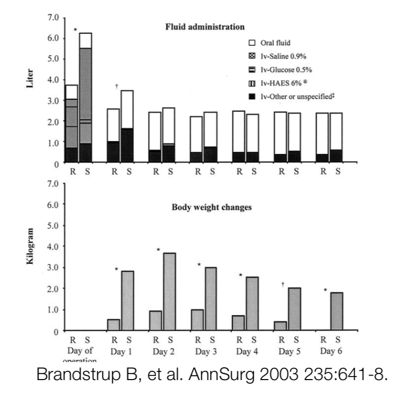 Postoperative complications were reduced from 51% to 33% with a restrictive strategy. NNT 4 for any complication, NNT 7 for major complications. Adding to the validity, they found a dose dependent relationship between complications and weight gain. Same with complications and fluid balance (P<0.001 for trend).