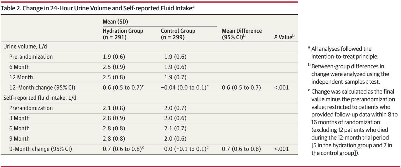 Table 2 from Clark et al, JAMA 2018