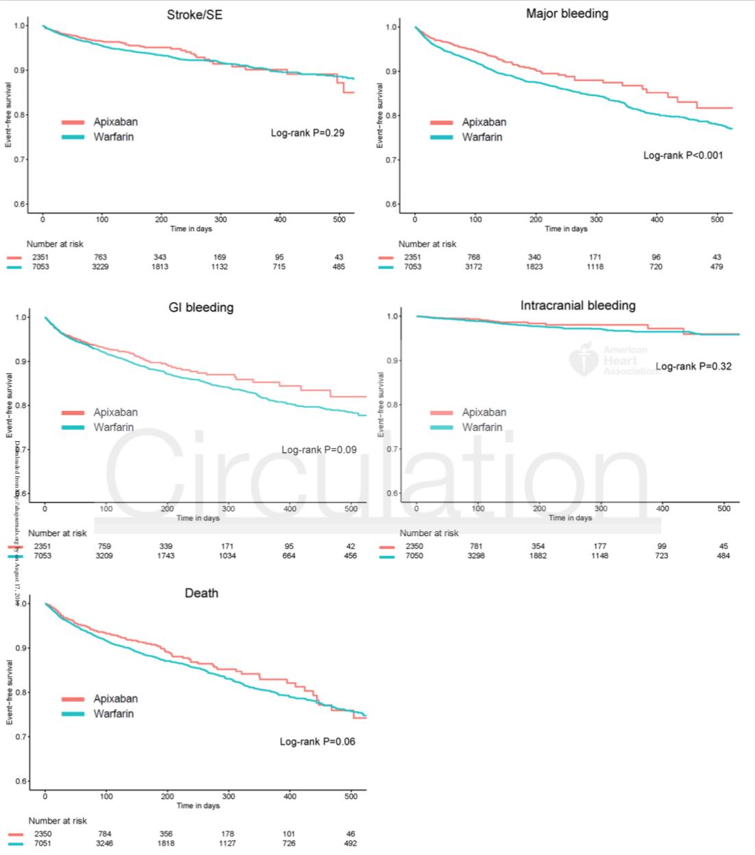 Figure 2: Kaplan-Meier survival curves for the apixaban group and a prognostic-score matched warfarin cohort for stroke/SE, major bleeding, GI bleeding, intracranial bleeding and death.