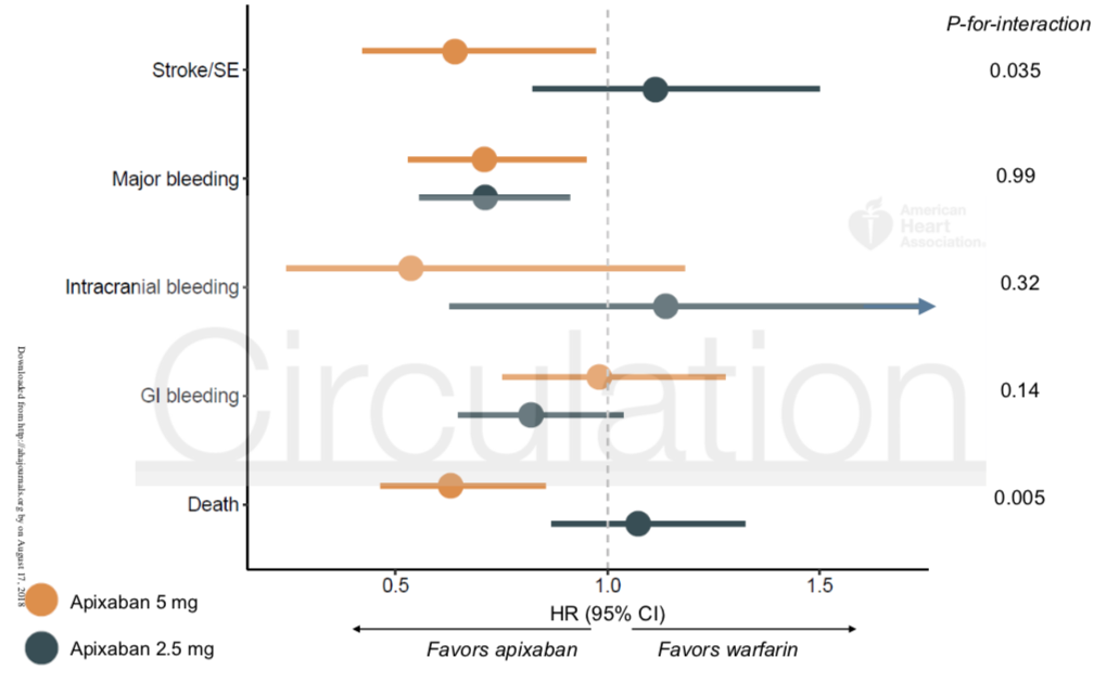 Figure 3: Association estimates from dose-specific comparisons of apixaban versus warfarin. Hazard ratios and 95% confidence intervals are derived from Cox regression analyses in prognostic score-matched cohorts of apixaban 2.5 mg and apixaban 5 mg doses to warfarin