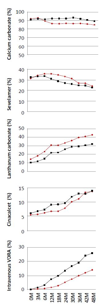 eFigure 2 (second panel) from Shoji et al, JAMA 2018. (red = alfacalcidol, black = control). Change indrugs during the trial period. There was a higher usage of non-calcium phosphate binders in the intervention group, and a higher usage of cinacalcet and IV VDRAs in the control group.