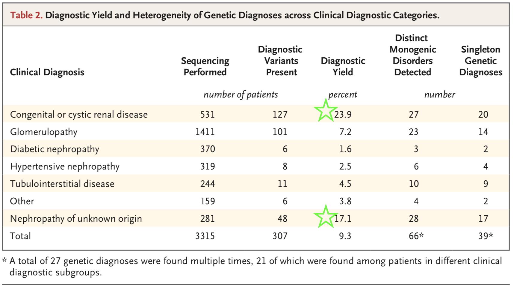 Table 2 from Groopman et al, NEJM 2019
