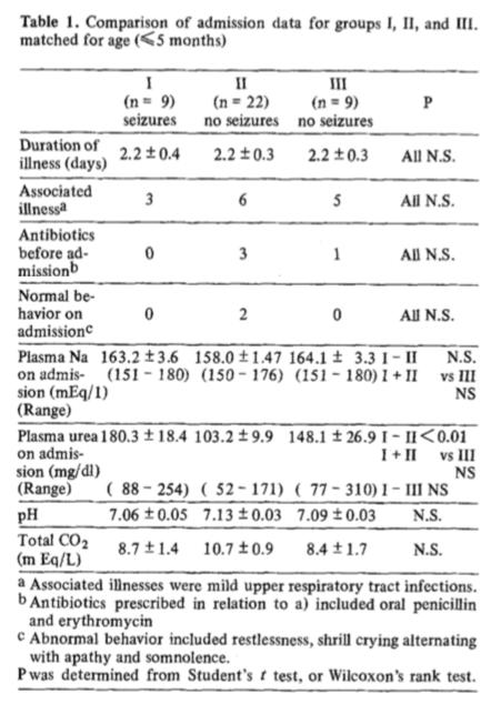 Table 1 from    Kahn et al,    Intensive Care Medicine, 1979.