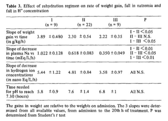 Table 13from    Kahn et al,    Intensive Care Medicine, 1979.