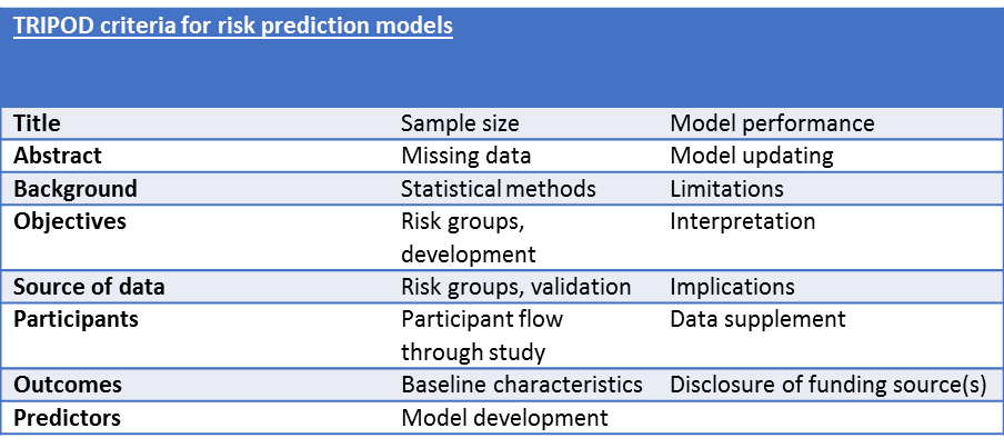 TRIPOD criteria for risk prediction models, from  Collins et al  , BMJ 2015