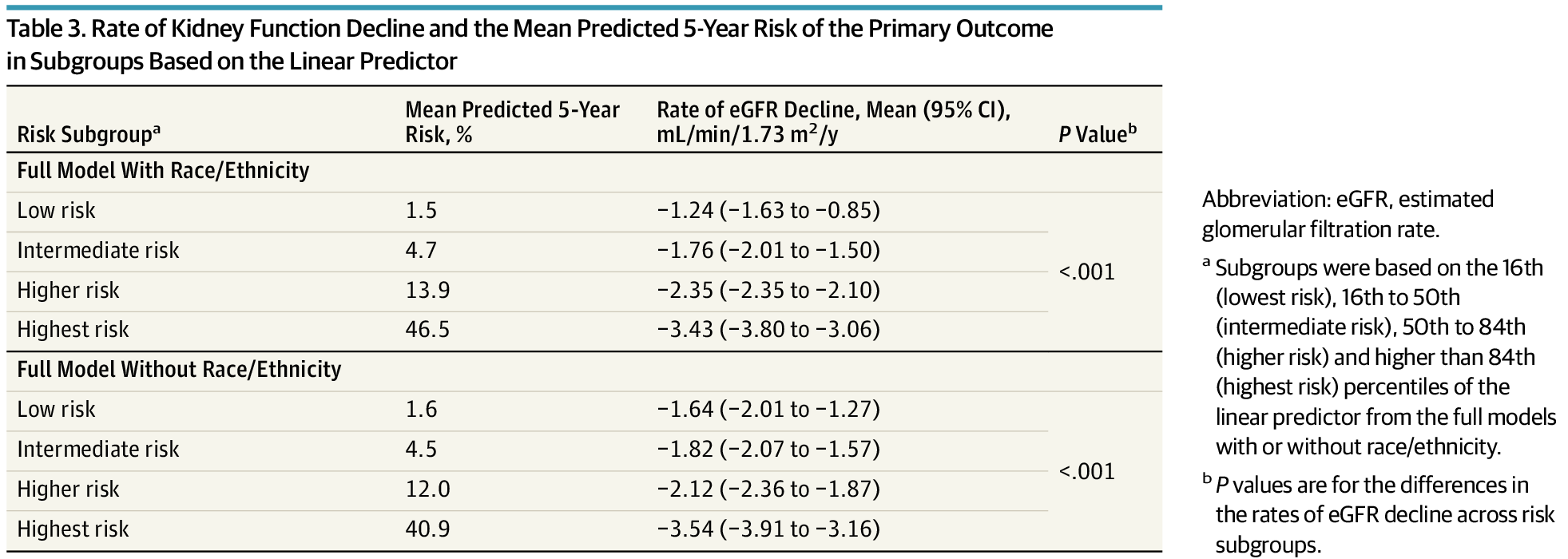 Table 3 from Barbour et al, JAMA IM 2019