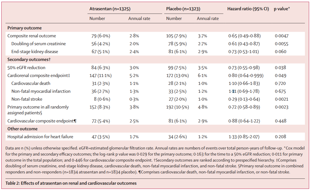 Table 2 from Heerspink et al, Lancet 2019