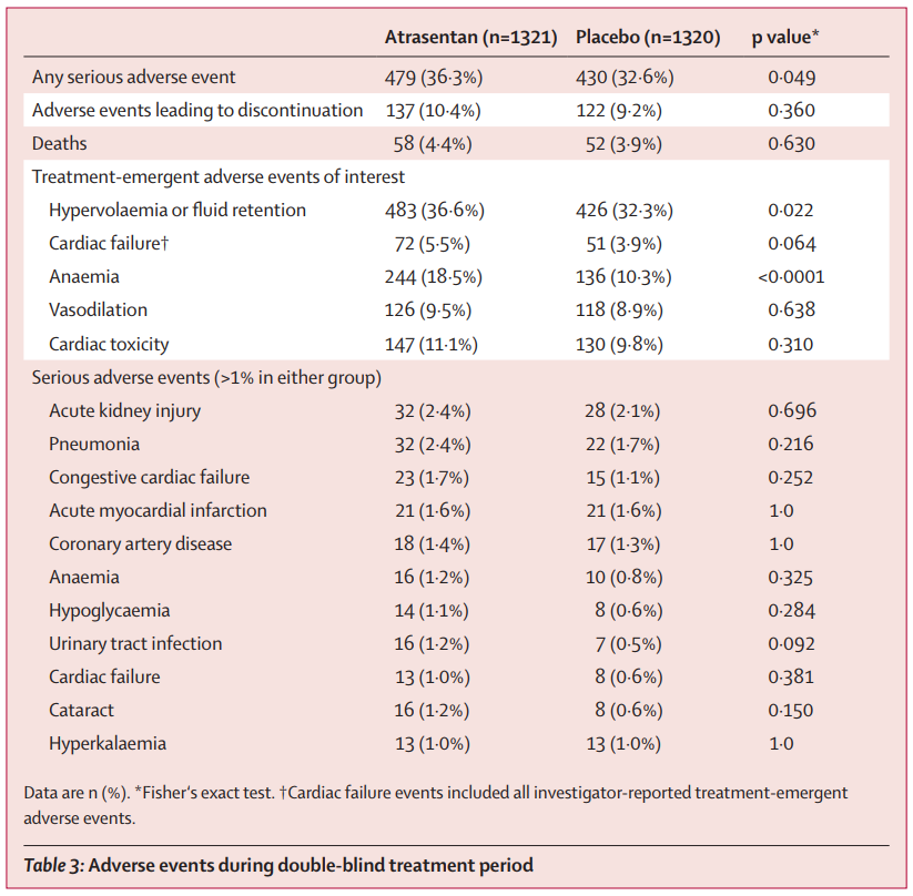 Table 3 from Heerspink et al, Lancet 2019