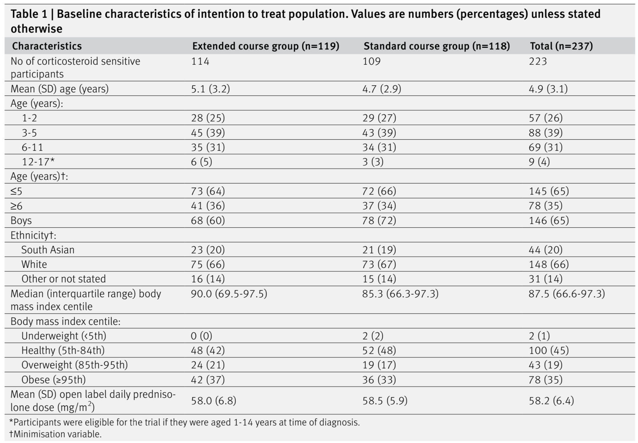 Table 1 from Webb et al, BMJ 2019