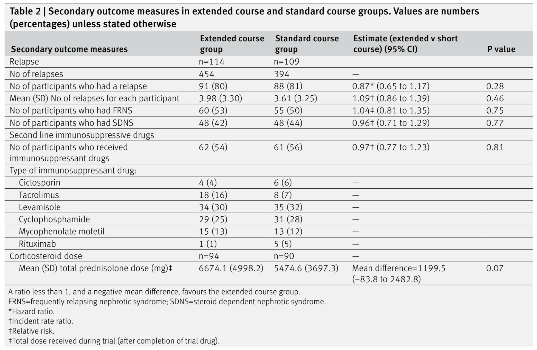 Table 2 from Webb et al, BMJ 2019