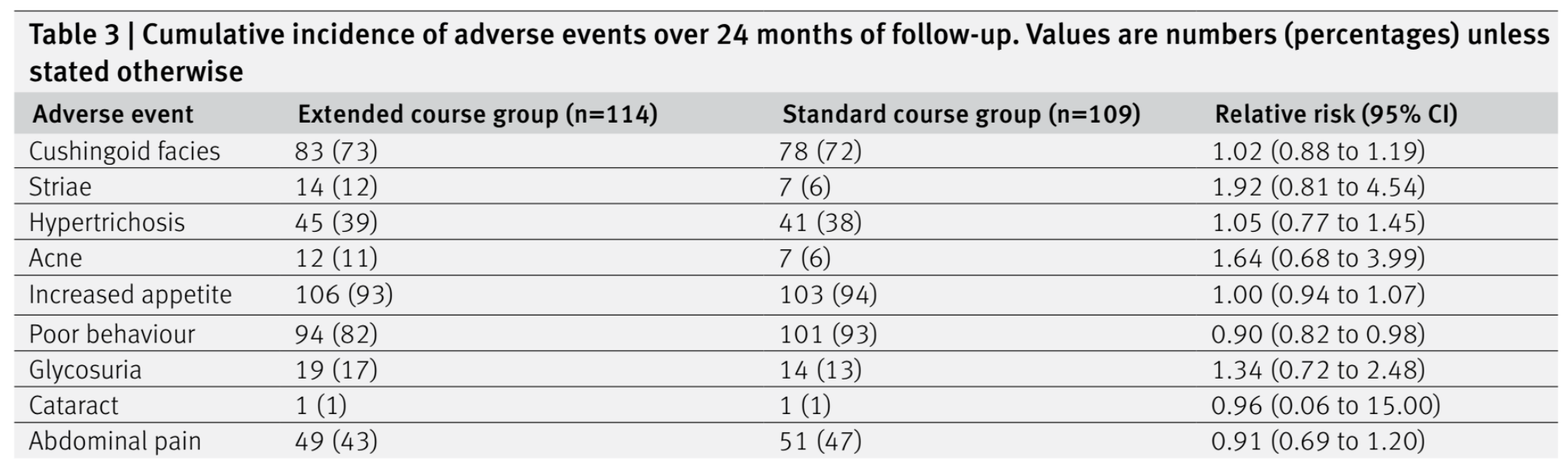 Table 3 from Webb et al, BMJ 2019