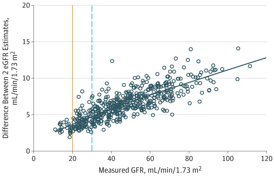 Fig 1. Reimagining eGFR. from Eneanya et al, JAMA 2019.    The difference in CKD-EPI eGFR in the same self-identified black individual when considered black and non-black. The solid orange line represents the eGFR threshold for transplant referral in the US (<20ml/min/1.73m2) while the dashed blue line represents the eGFR threshold for referral to nephrology (<30ml/min/1.73m2).    The x-axis represents measured GFR, using urinary iothalamate clearance, from 534 individuals from the CRIC study.    The y-axis represents the difference between eGFR if non-black equation used (rather than black) for the same black participants. Hence the numbers are all positive, ranging from an eGFR that is higher, from about 2 to 14 ml/min/1.73m^2 or so.    Thus for participants clustering around the orange and blue lines, one can easily see how using the non-black equation can drop their GFR to make them qualify for referral.