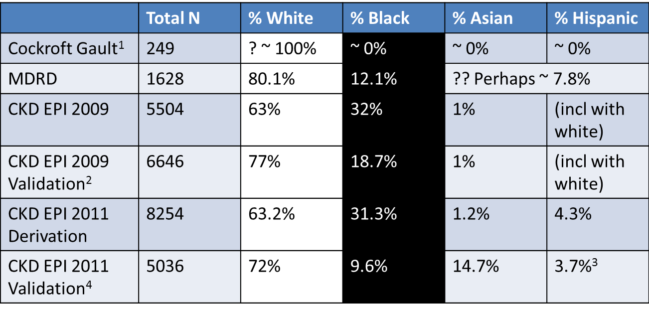 Proportion of participants by race/ethnicity in the GFR estimating equations datasets    1 not reported, assumed to be mostly white based on location of study. Incidentally, also > 96% men, but reported using 15% lower factor for women    2 Includes and internal and external validation datasets combined here    3 includes North American Indians    4 Includes US/Europe and Non-US/Europe (China, Japan and South Africa) datasets combined here