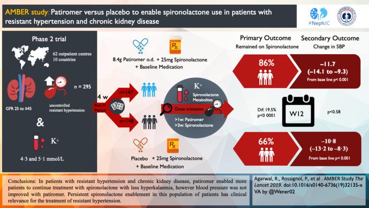 Patiromer Spironolactone And Resistant Hypertension Nephjc