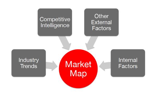 Market Map Input Chart