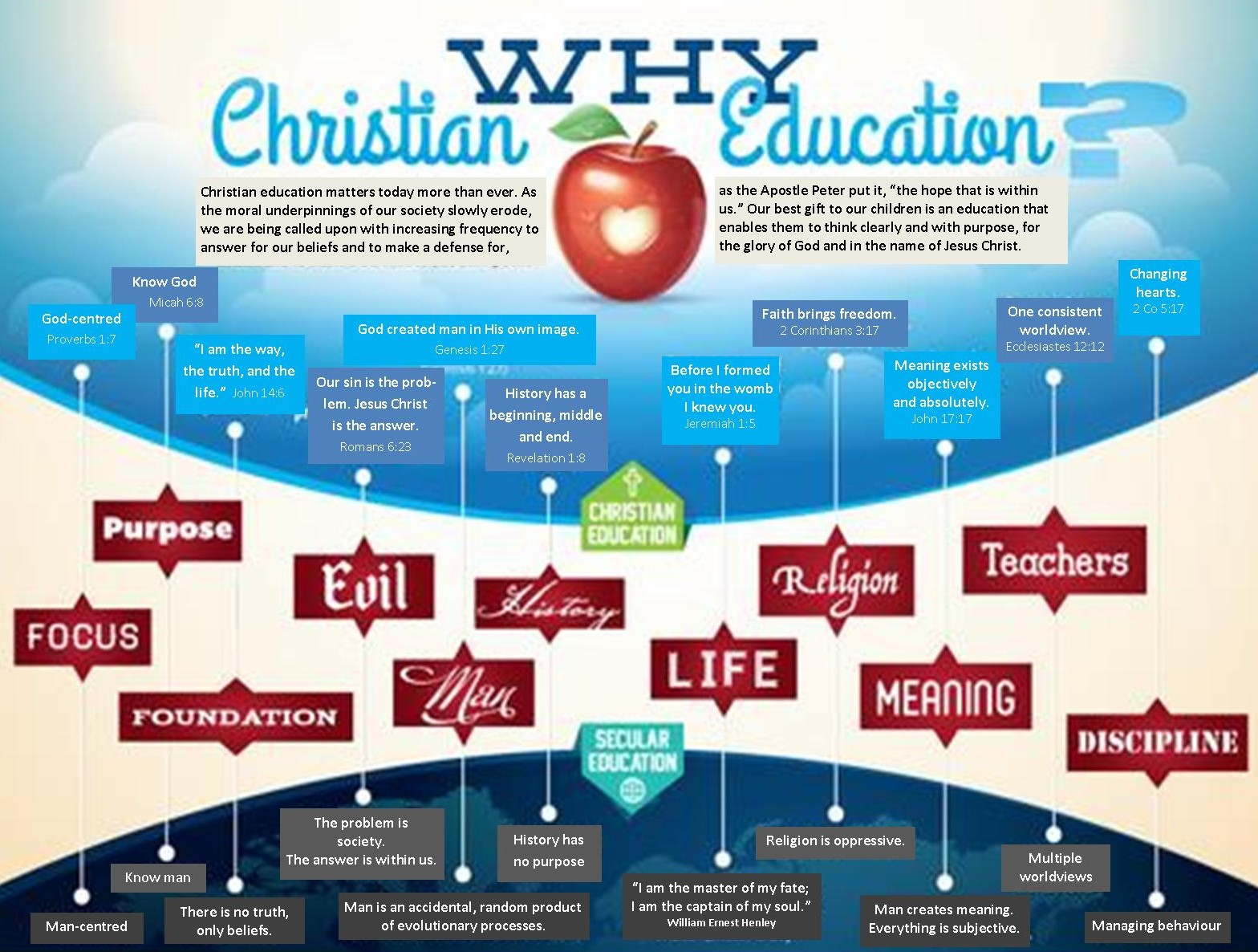 Why Christian Education graphic.jpg