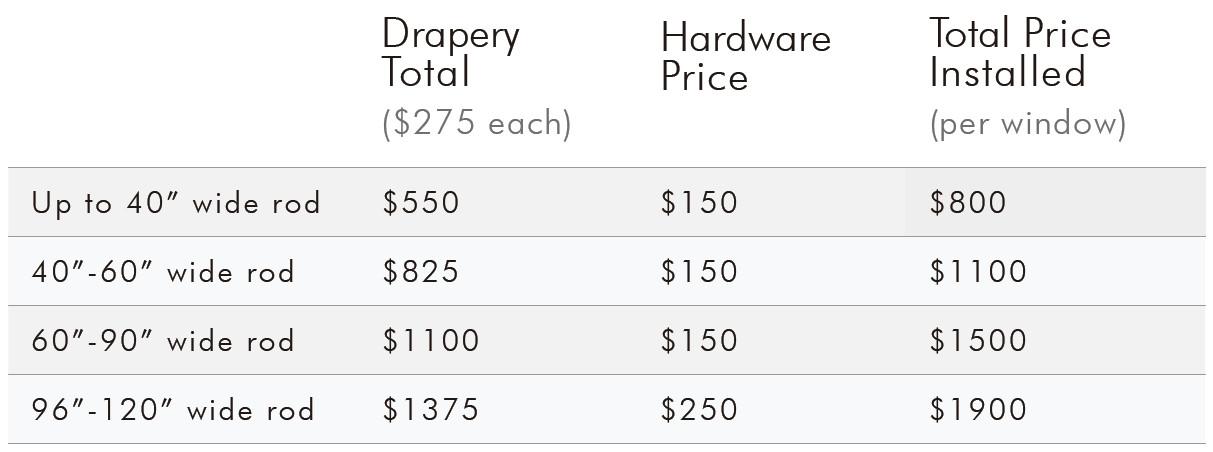 Operable Drapery Panels Pricing.jpg