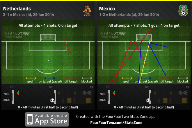 Mexico with 7 shots in the opening 48 minutes to Netherlands 1.