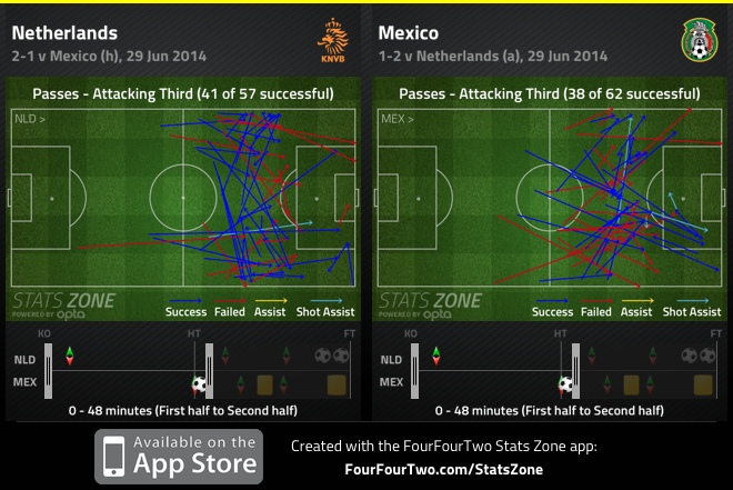 Attacking third passes up to dos Santos's opener.