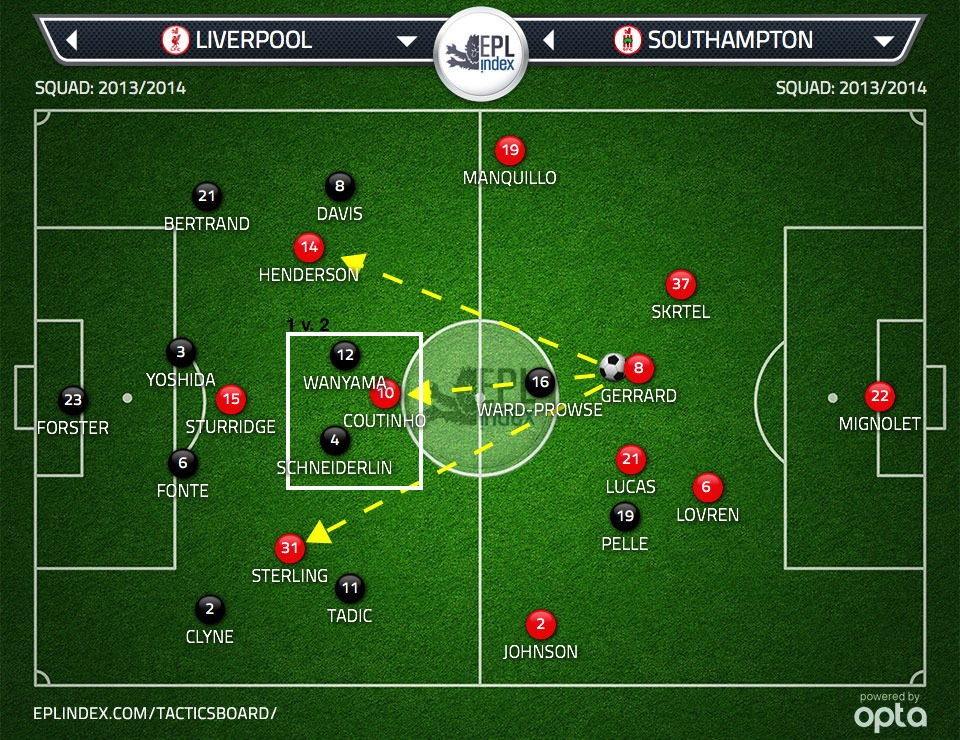 Figure 1:  Three advanced midfielders for Gerrard to pass to with Liverpool in 4-2-3-1 formation. Opposition has 2 v. 1 advantage on Coutinho in Liverpool's attacking midfield zone.