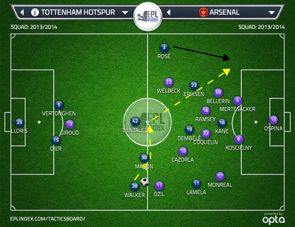 With Eriksen's narrow positioning, Bellerin was forced inside, leaving space on the right side of Arsenal's defense. Tottenham were able to switch the point of attack quickly in the opening half and find Danny Rose in space down that channel.