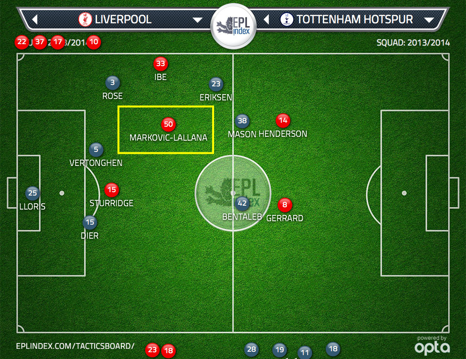 Figure 1: Markovic occupies space behind Mason and in front of Rose and Vertonghen.