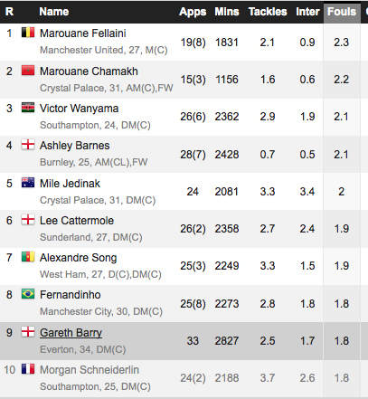 Fouls per game: deep lying midfielders also make up 7 of top 10 in this stat