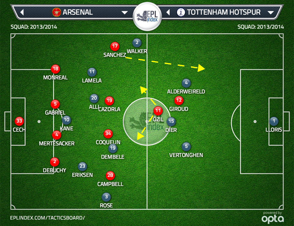 Graphic shows positioning the moment Spurs lose possession in the attacking third. Ozil will look to float into the space either side of Dier to receive outlet passes to start the counter. Sanchez will look to break out quickly into the space behind an advanced Kyle Walker.