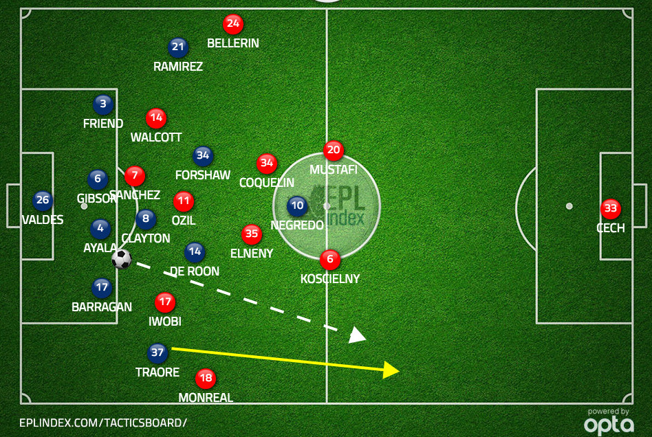 Figure 1 : Arsenal concede space in channels defending with back four