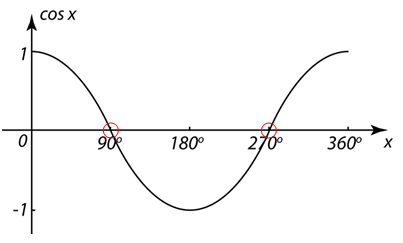 - Example 3 – Solve \(\cos x = 0\)  for \(0^\circ\le x \le 360^\circ \)As observed from the graph, \(\cos x\)  is 0 (i.e. at the x-axis) when \(x = 90^\circ \) or \(270^\circ \) .