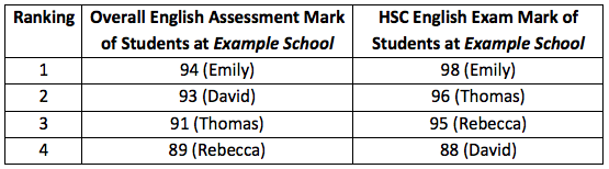 Table: Example of HSC English Assessment and English Exam marks