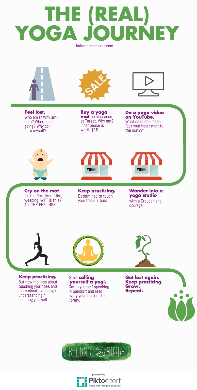 The Real Yoga Journey Infographic