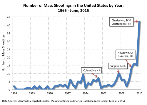 Credit:https://thesocietypages.org/socimages/2015/12/31/mass-shootings-in-the-u-s-what-makes-so-many-american-men-dangerous/