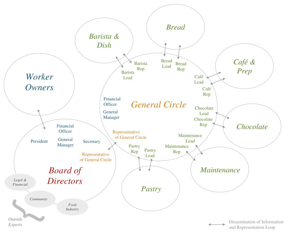 Circles_General
