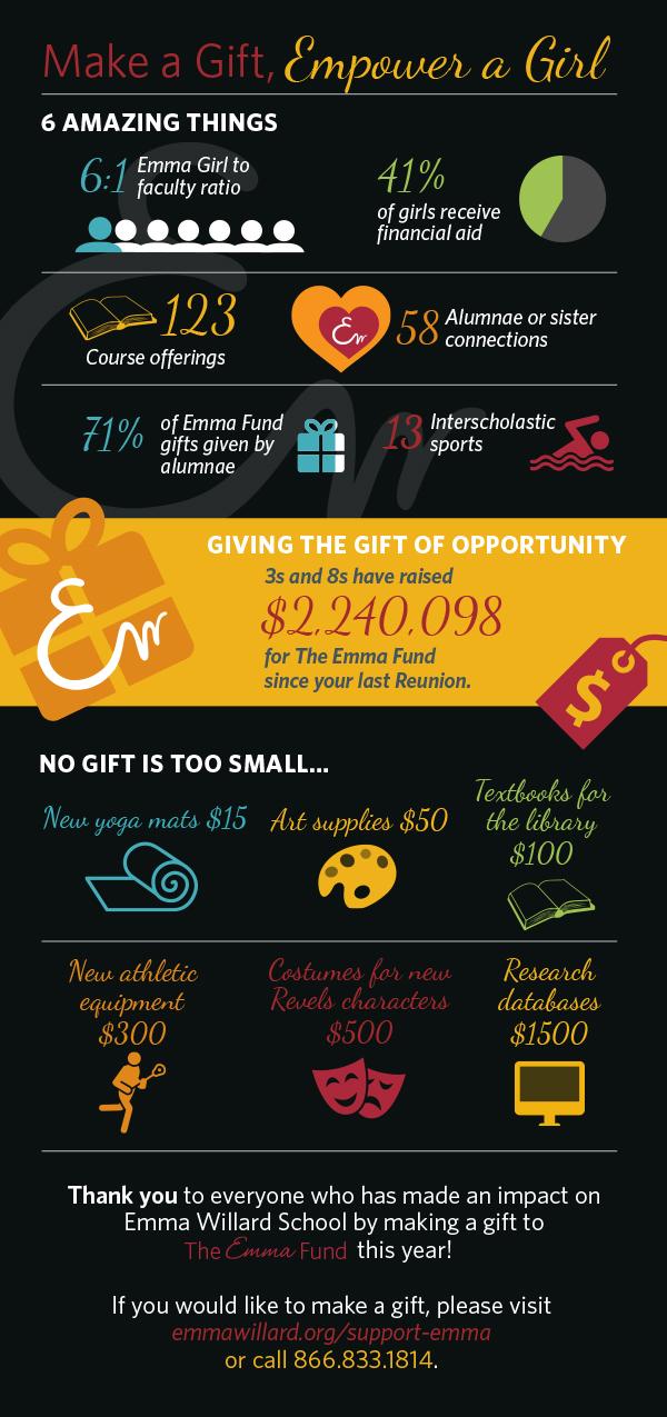 Emma_Reunion_infographic_for_Advancement.jpg