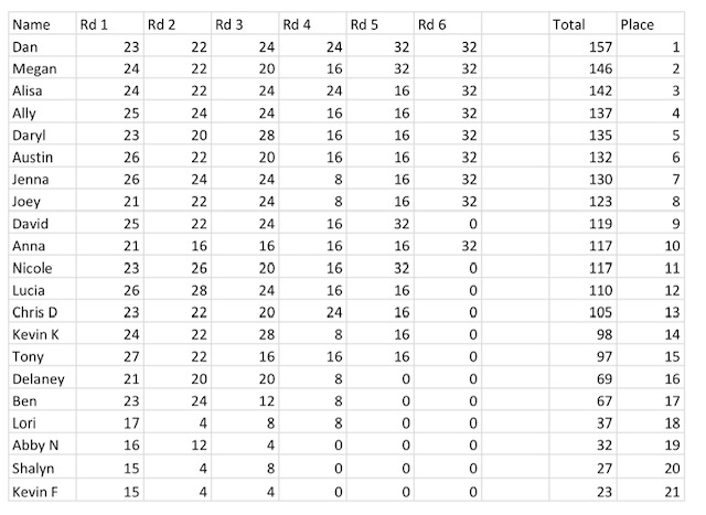 2018 volleyball bracket results