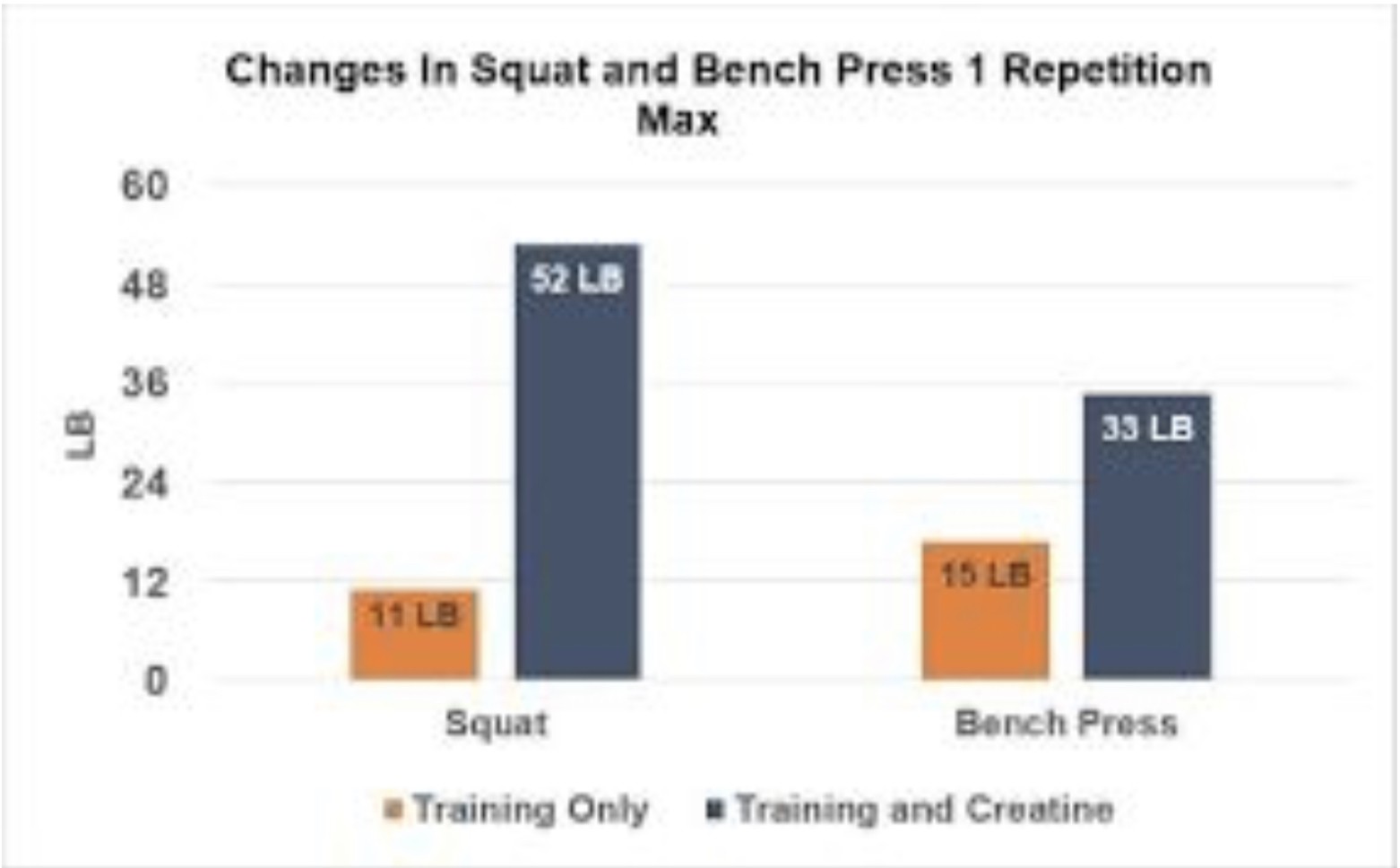 Creatine Effect on Squat and Bench Press