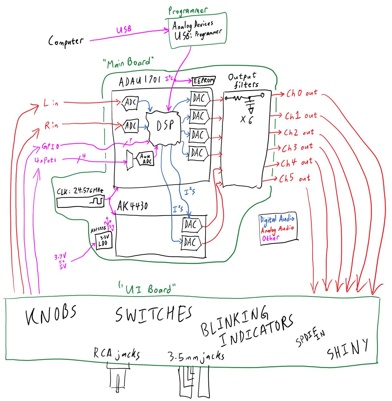 DSP architecture, version 3