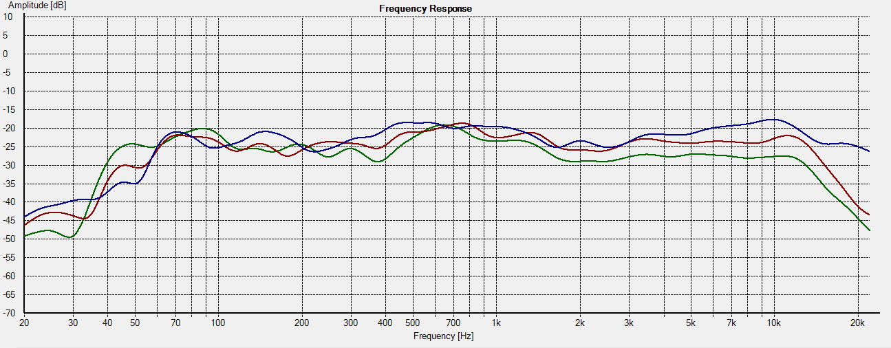 frequency response, measured 5 feet from speaker at various horizontal angles. 0 degrees (blue), +45 degrees (red), +90 degrees (green).