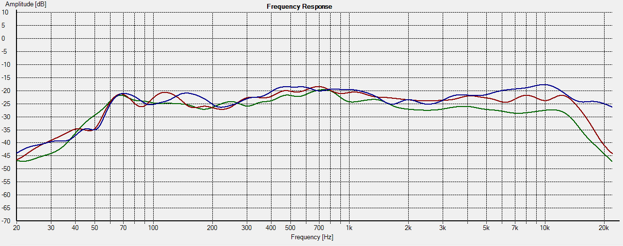 frequency response, measured 5 feet from speaker at various horizontal angles. 0 degrees (blue), -45 degrees (red), -90 degrees (green).