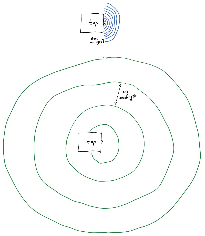 short wavelengths (blue, upper) and long wavelengths (green, lower) radiating from a speaker.