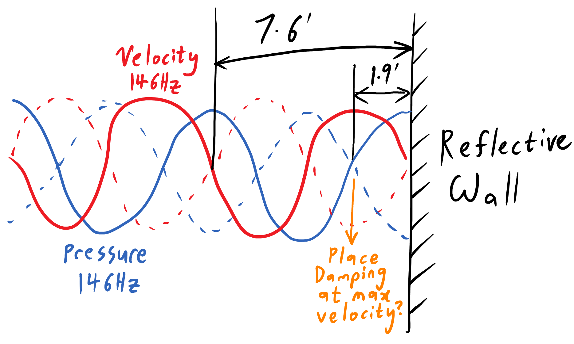 diagram of a 146Hz standing wave at a wall. a quarter-wavelength from the wall, velocity (red) is maximum and pressure (blue) is minimum.
