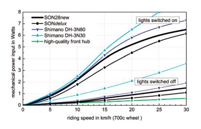 Schmid'ts efficiency graph - from website