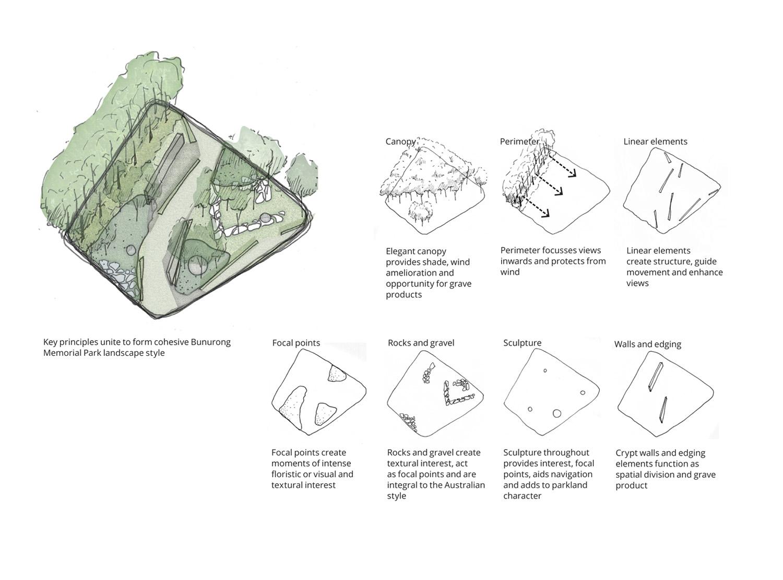 20131122_Landscape Style Guide DRAFT-16B.jpg